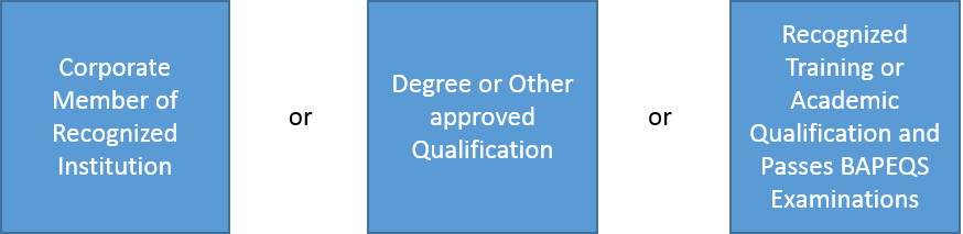 Qualification for REG.png